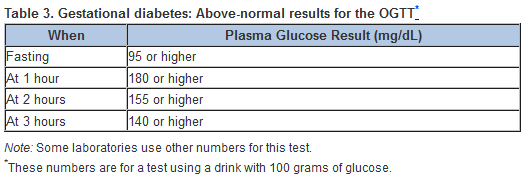 diabetes blood sugar level charts