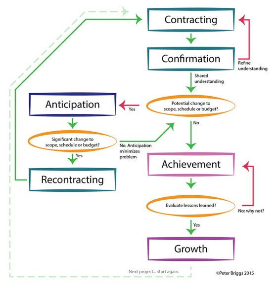 Flowchart: Managing Expectations