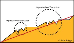 Positive Growth Punctuated by Organizational Disruptions