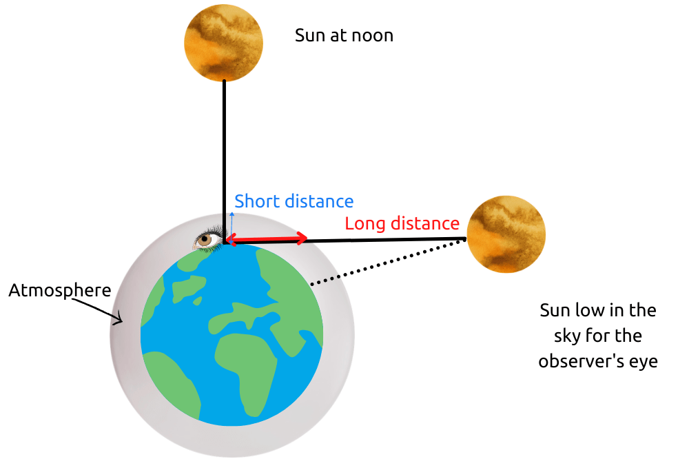 graphic of length of the path a sun beam travels thru the atmosphere