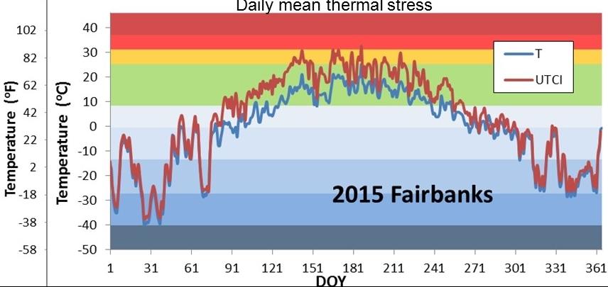 Fairbanks Alaska daily temperature in Fairbanks in 2015