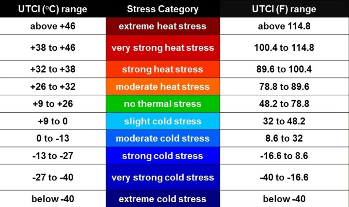 travel Travel thermal stress categories