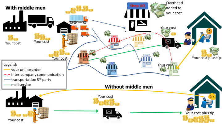 diagram costs with vs. costs without middleman