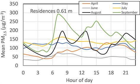 duirnal course of PM2.5 at 0.61 m height in various months