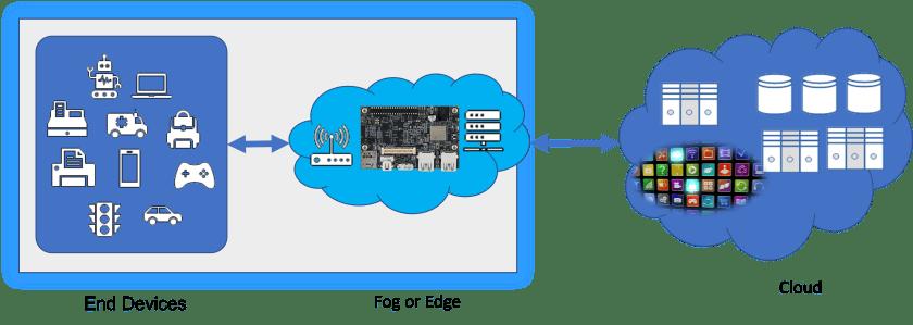 End-devices/Edge platforms/Cloud Computing
