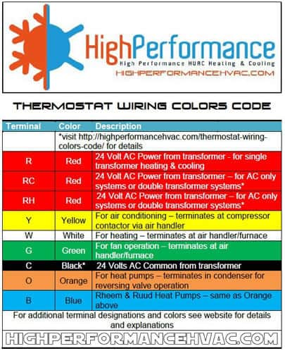how to wire an air conditioner for control 5 wires rh highperformancehvac com thermostat wiring color code o/b thermostat wiring color code table