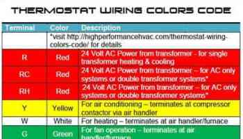 How to wire an air conditioner for control 5 wires thermostat wiring colors code hvac control asfbconference2016 Images