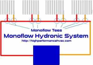 monoflow hydronic pipe system