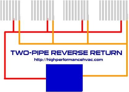 two pipe reverse return high performance hvac heating cooling rh highperformancehvac com Hydronic Boiler Piping Diagram Reverse Return System