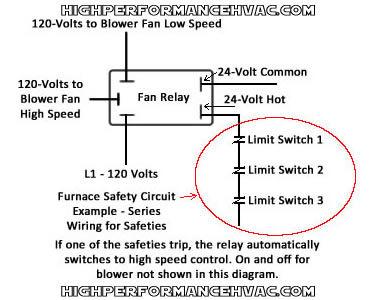 honeywell furnace temperature fan limit switch control heating rh highperformancehvac com