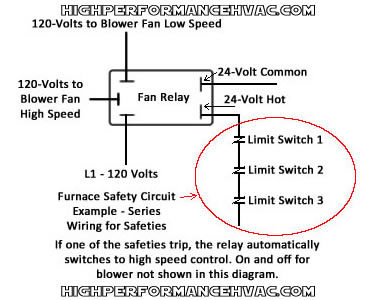 Honeywell Furnace Temperature Fan Limit Switch Control - Heating on limit switch furnace diagram, limit switch circuit diagram, forward reverse motor control diagram, limit switch control diagram, limit switch sensor, limit switch motor diagram, whitfield stoves diagram, limit switch parts, limit switch valve, dc motor control circuit diagram, pellet stove parts diagram, limit switch schematic,