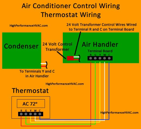 how to wire an air conditioner for control 5 wires rh highperformancehvac com air conditioning thermostat wiring colors furnace air conditioner thermostat wiring