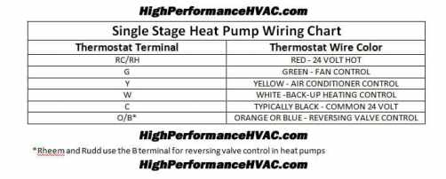 Heat Pump Thermostat Wiring Chart Diagram [Honeywell Nest ... Heat Pump T Stat Wiring Diagram on