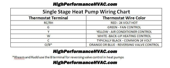 heat pump thermostat wiring chart