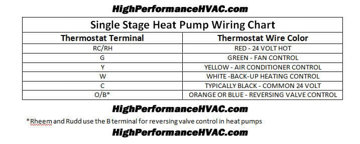 thermostat wiring colors and furnace terminal designations rheemheat pump thermostat wiring chart diagram hvac heating cooling thermostat wiring colors and furnace terminal designations rheem ruud