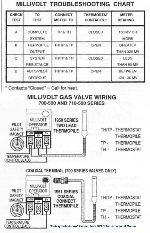 millivolt-thermopile-troubleshooting | High Performance HVAC ... on