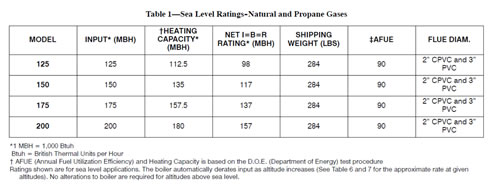 Carrier Boiler Ratings Capacities Models