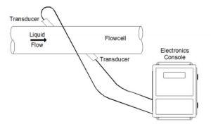 flow meter documentation