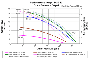 dle-15-80