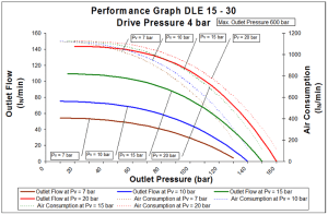dle-2s-15-30-4bar