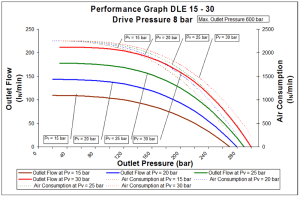 dle-2s-15-30-8bar