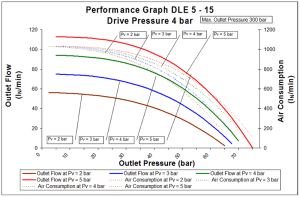 dle-2s-5-15-4bar