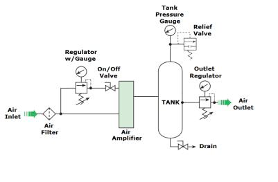 MPLV2-air-amplifier-flow-schematic