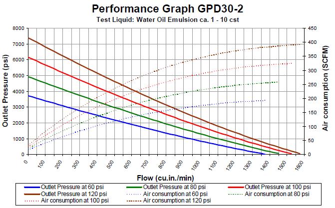 gpd-30-2-flowchart