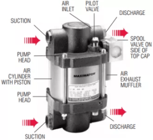 s-d-series-pump