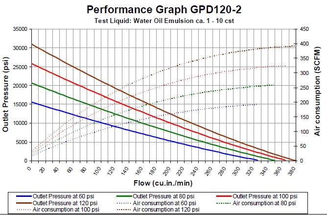 GPD120-2
