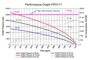PPO111
