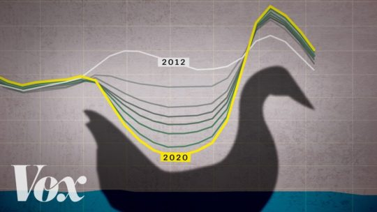The Duck Curve Is Solar Energys Greatest Challenge