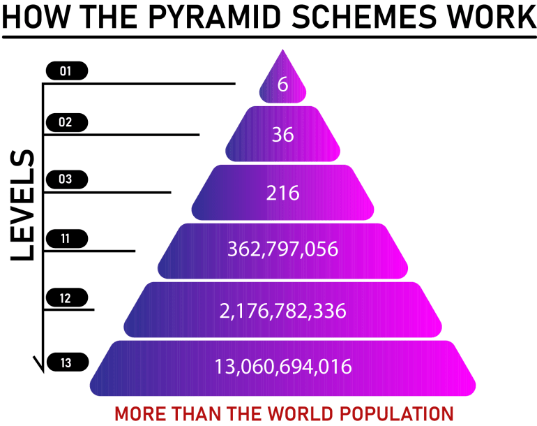 This is how pyramid scheme works