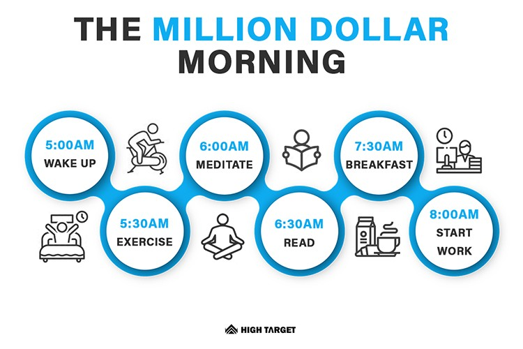 the million dollar morning; millionaires daily routing; workout plan; how to get financial freedom;