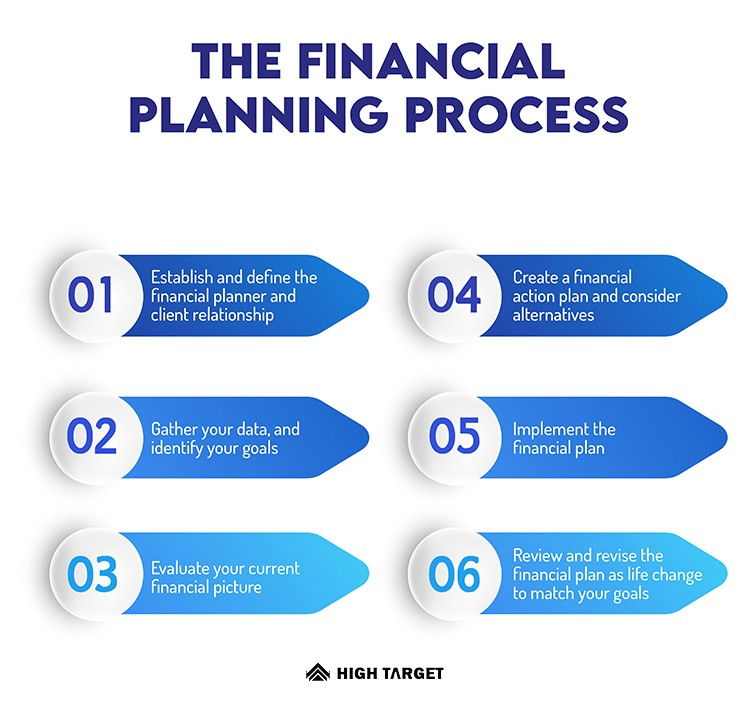 avoid financial mistakes from planning financial planner