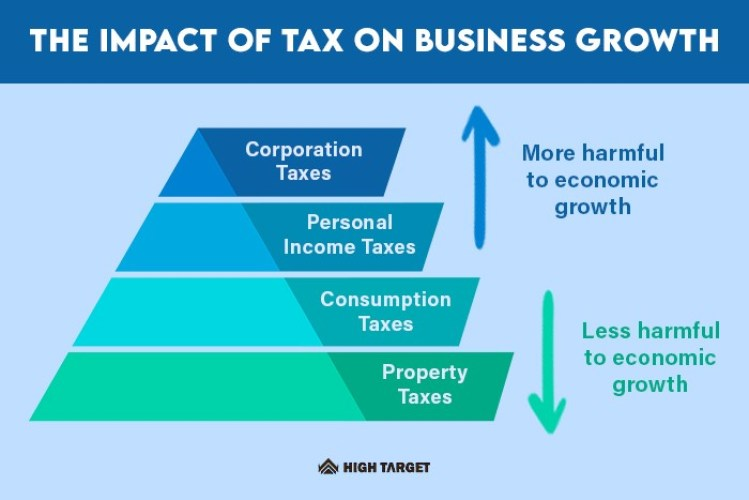 how to reduce taxes for my business. Here are the tax free things