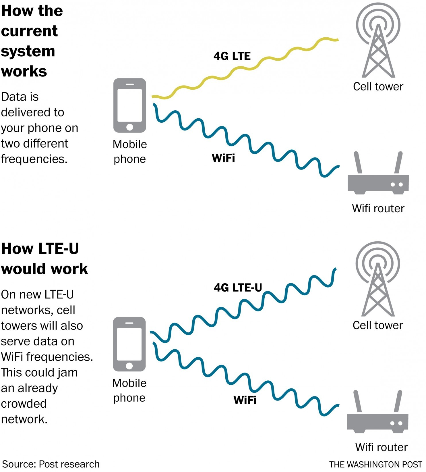 Can Lte Unlicensed Steamroll Wi Fi