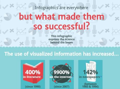 infographics are everywhere