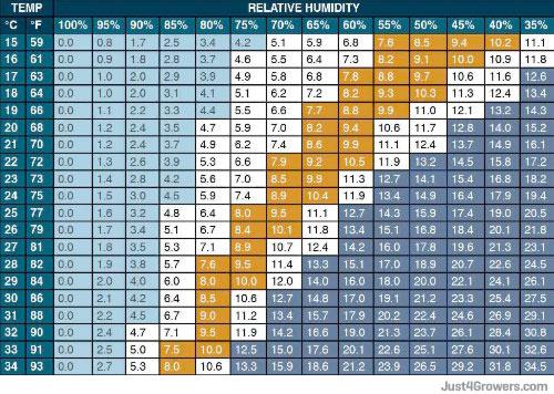 vapor_pressure_deficit_relative_humidity_chart_small