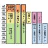 エレクトーン楽譜の難易度表記で初級・中級・上級の目安ってあるの?