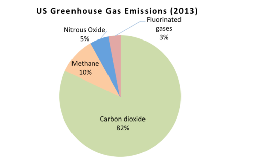 Figure 1: US greenhouse gas inventory (2013) Data from EPA
