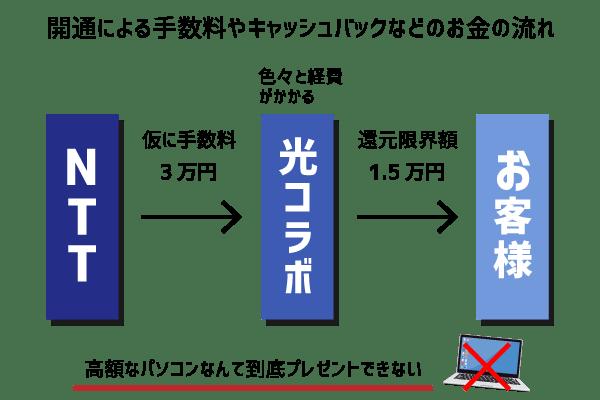 パソコン0円キャンペーン仕組み