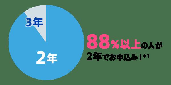 WiMAXの2年契約の申込率