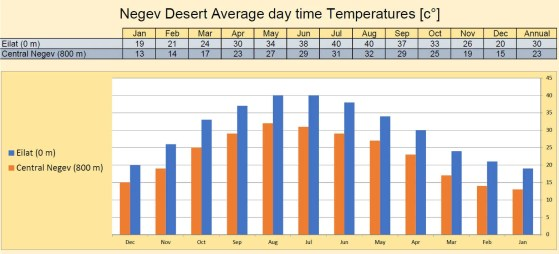 Negev Desert Temperatures Bar Chart