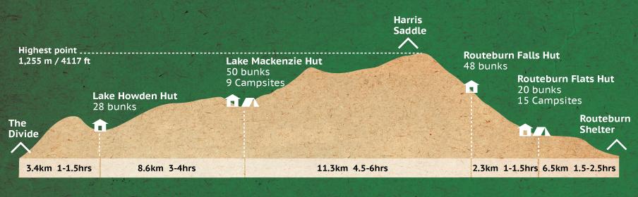 Routeburn-Profile-Map-LRG-