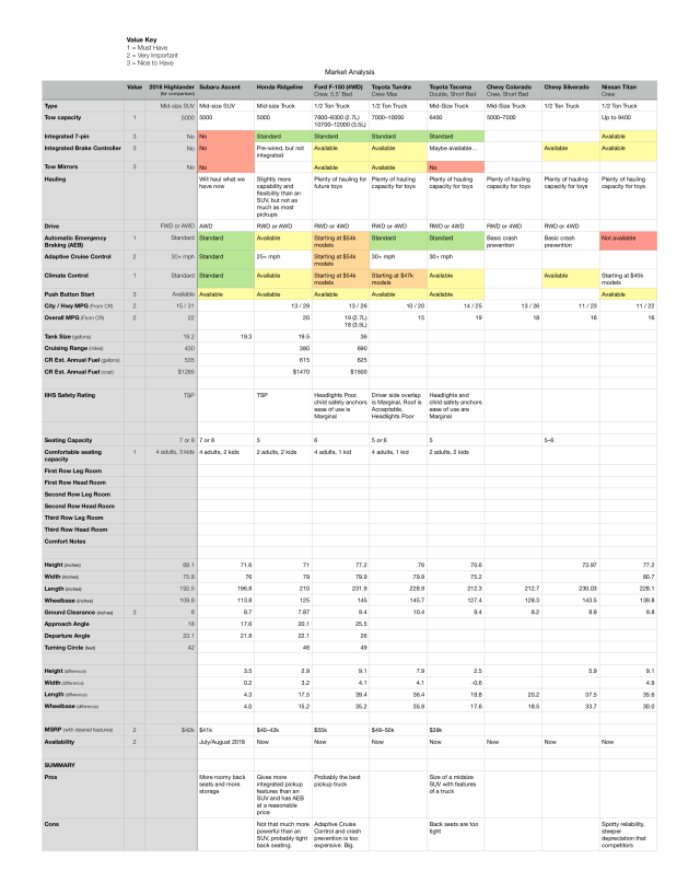 Market Analysis of several different tow vehicles
