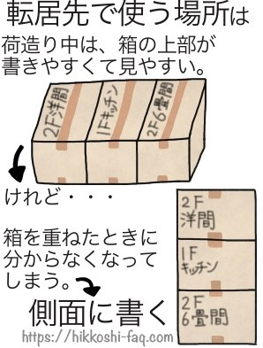 転居先で使う場所は、箱の側面に書きましょう。
