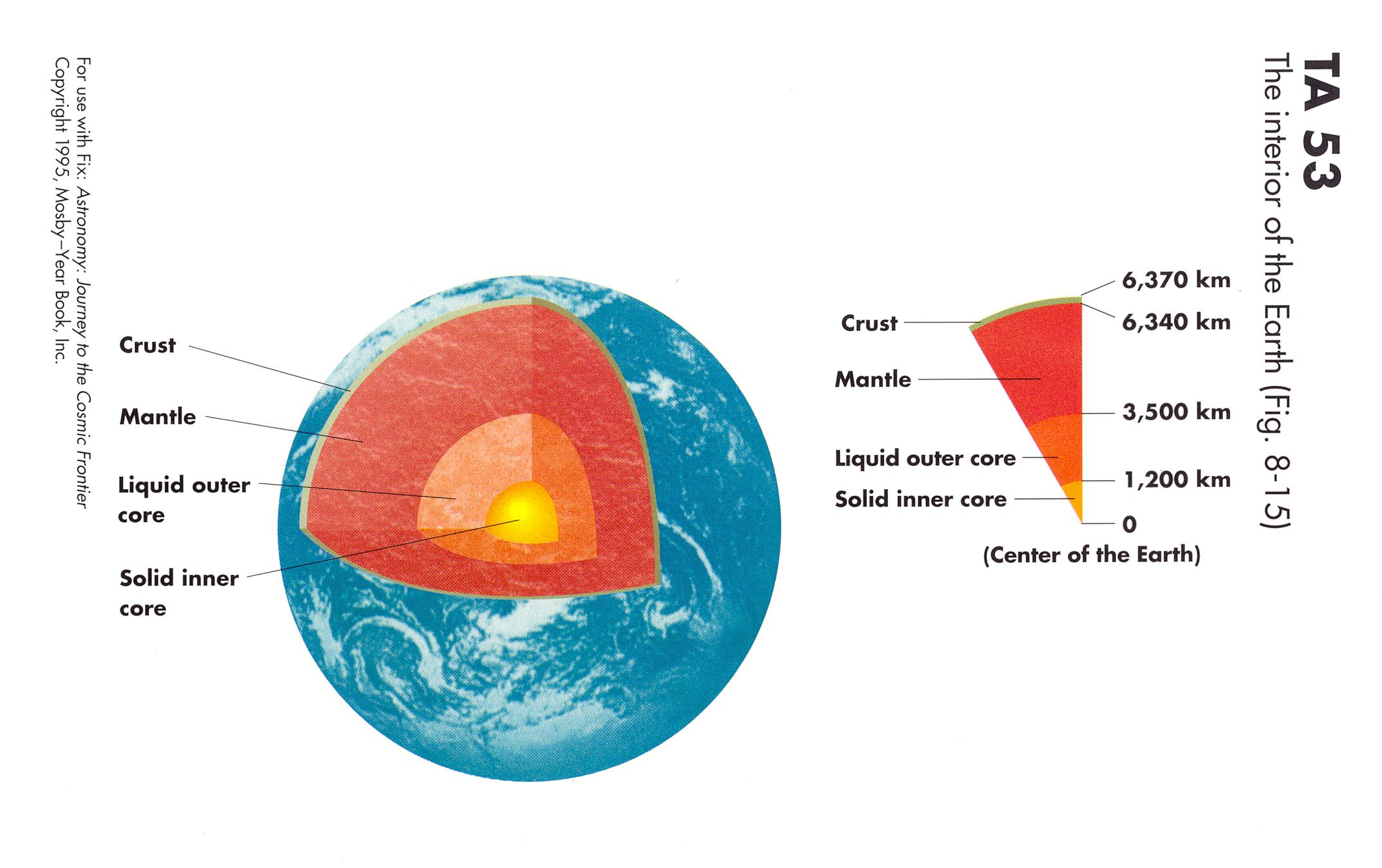 Earth S Internal Structure Worksheet