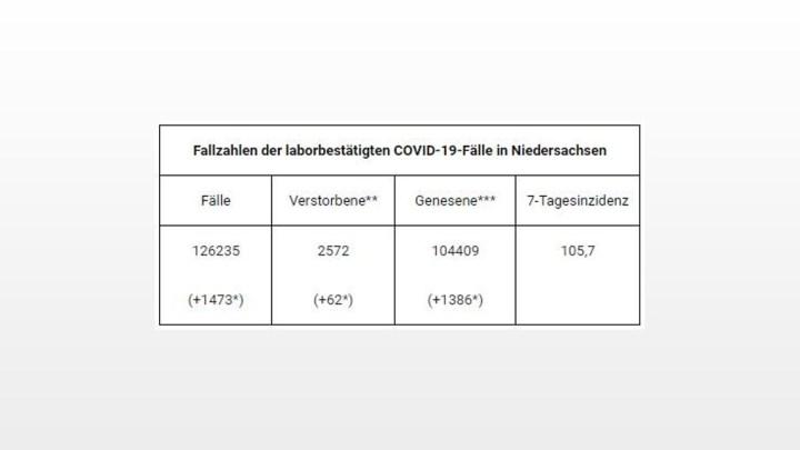 126.235 gemeldete Covid-19-Infektionen in Niedersachsen – Anstieg um 1.473 Fälle im Vergleich zum Vortag