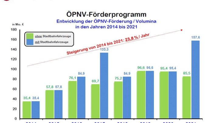 157 Millionen Euro für öffentlichen Personennahverkehr in Niedersachsen